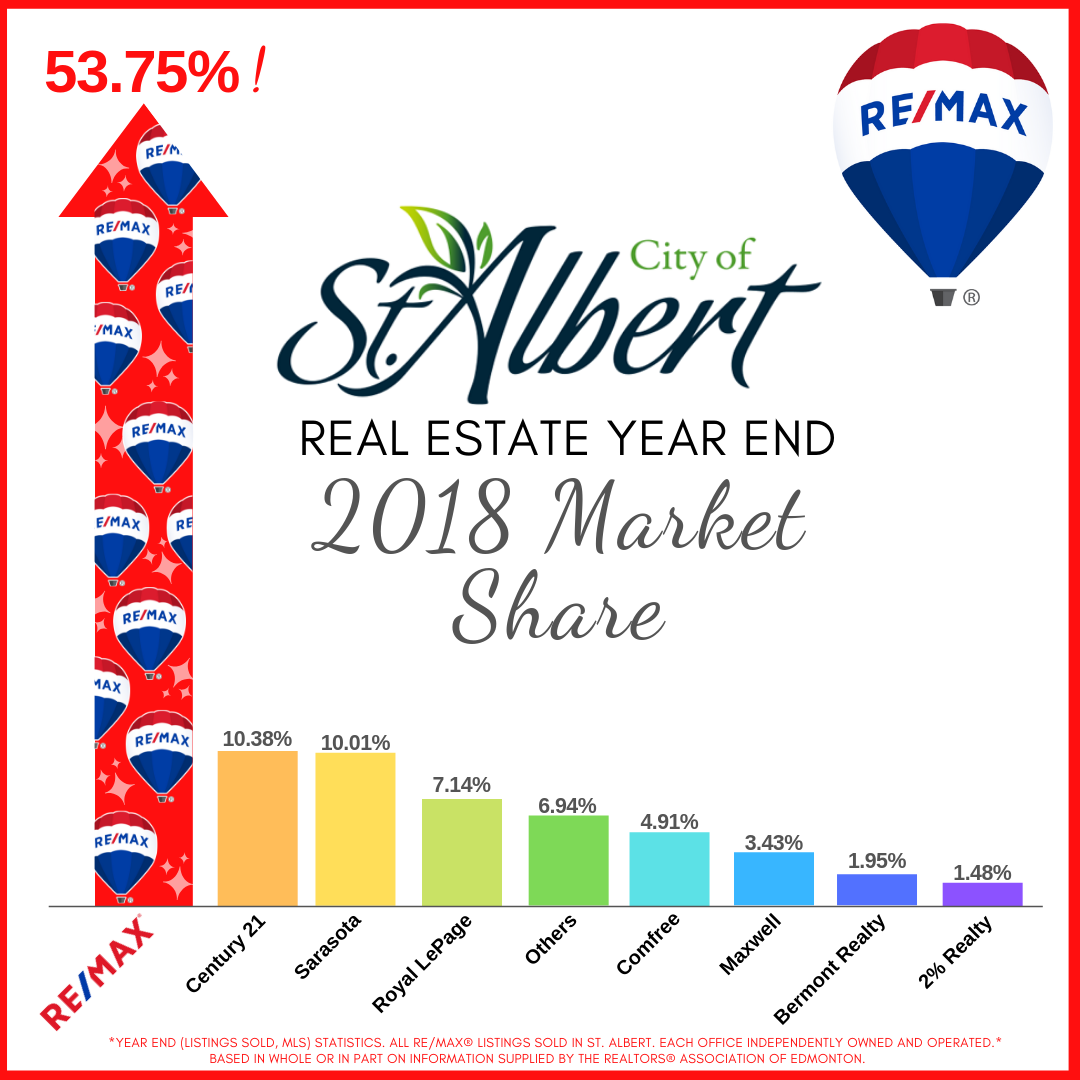 RE/MAX Professionals Marketshare September 2018